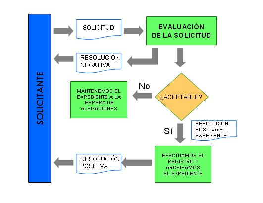 Proceso de registro sanitario